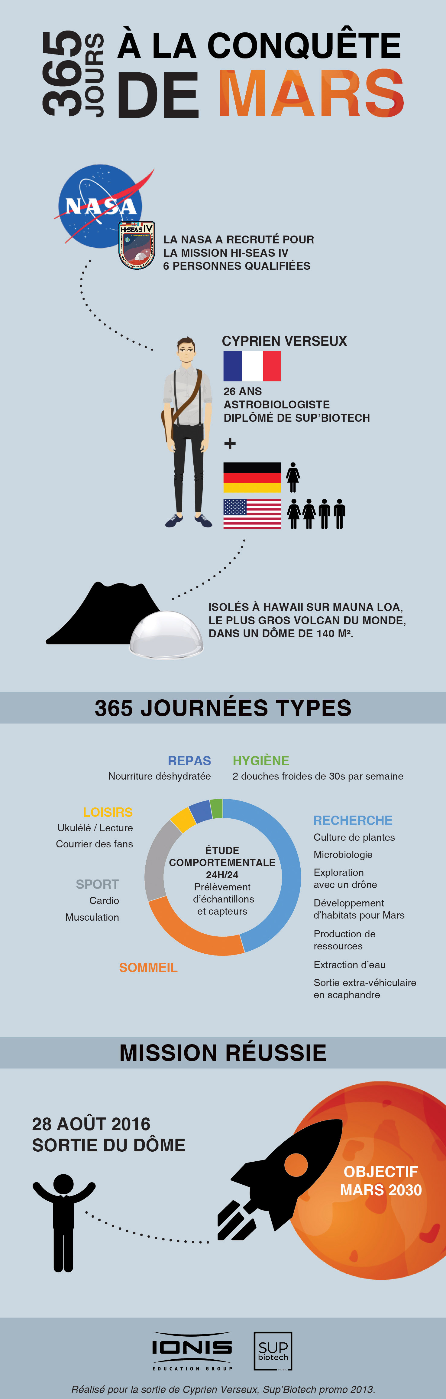 Infographie_Cyprien_Verseux_nasa_hi-seas_mission_mars_365_jours_supbiotech_ionis_education_group_2016